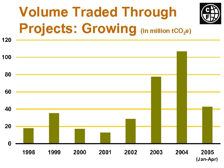 Volume Traded Through Projects: Growing (in million t. CO e) 2 (Jan-Apr)