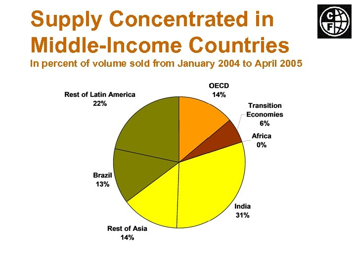 Supply Concentrated in Middle-Income Countries In percent of volume sold from January 2004 to