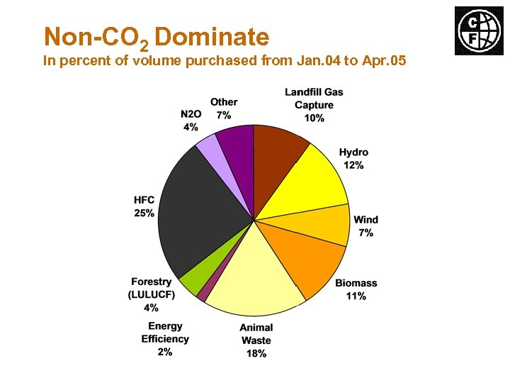 Non-CO 2 Dominate In percent of volume purchased from Jan. 04 to Apr. 05