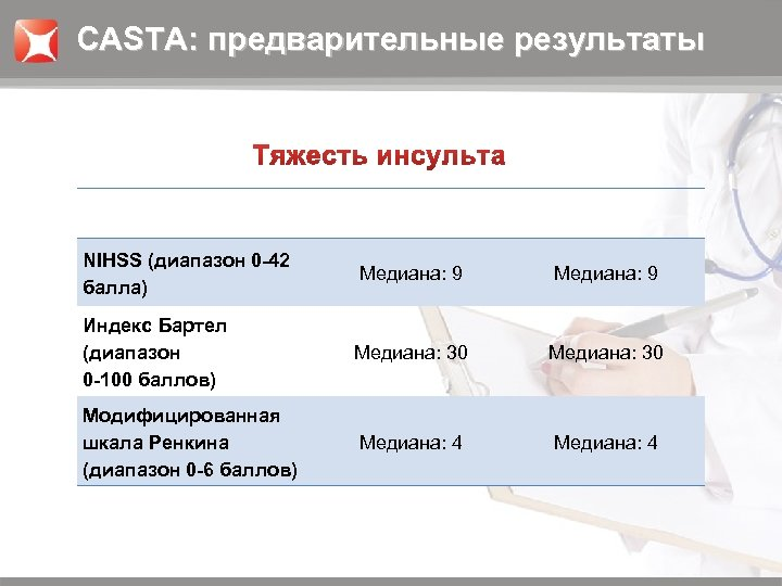 CASTA: предварительные результаты NIHSS (диапазон 0 -42 балла) Медиана: 9 Индекс Бартел (диапазон 0