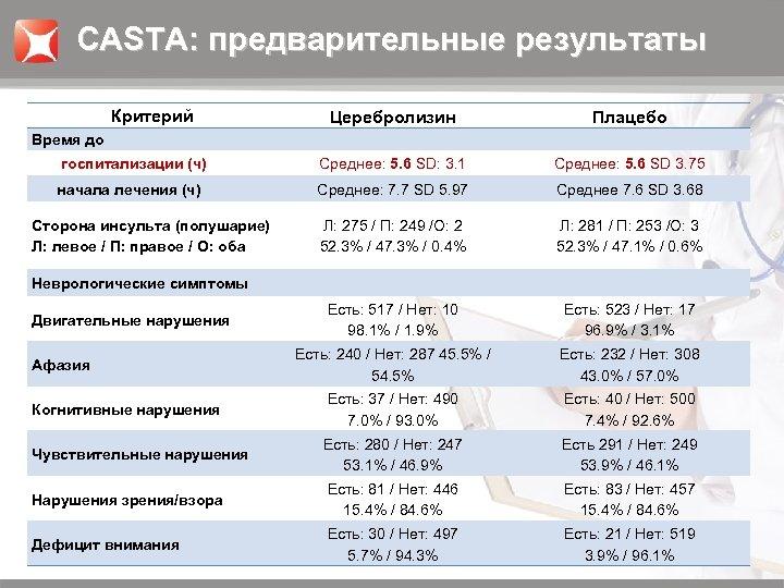 CASTA: предварительные результаты Критерий Церебролизин Плацебо госпитализации (ч) Среднее: 5. 6 SD: 3. 1