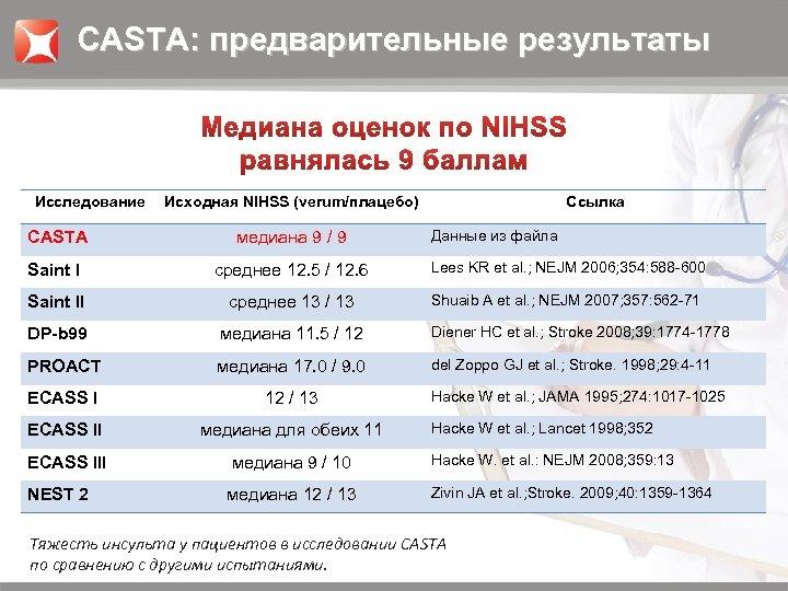 CASTA: предварительные результаты Исследование Исходная NIHSS (verum/плацебо) Ссылка Данные из файла CASTA медиана 9