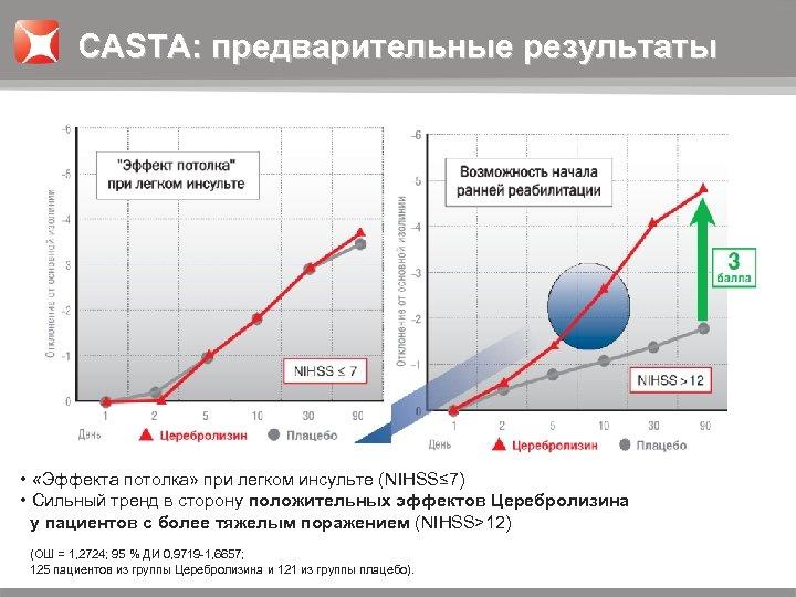 CASTA: предварительные результаты • «Эффекта потолка» при легком инсульте (NIHSS≤ 7) • Сильный тренд