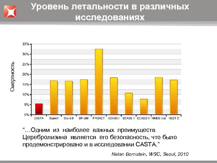 """Смертность Уровень летальности в различных исследованиях """"…Одним из наиболее важных преимуществ Церебролизина является его"""