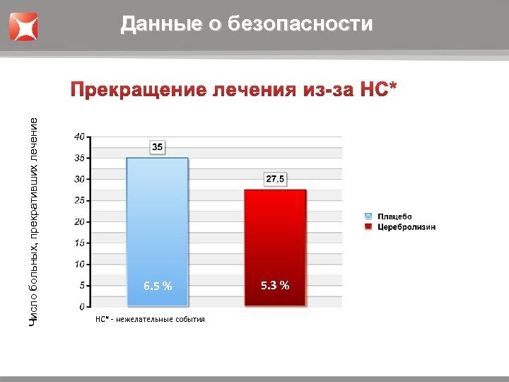 Число больных, прекративших лечение Данные о безопасности 6. 5 % НС* - нежелательные события