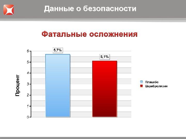Процент Данные о безопасности 5, 7% 5, 1%