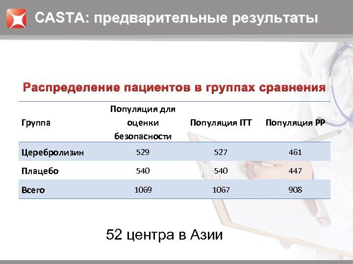 CASTA: предварительные результаты Распределение пациентов в группах сравнения Популяция для оценки безопасности Популяция ITT