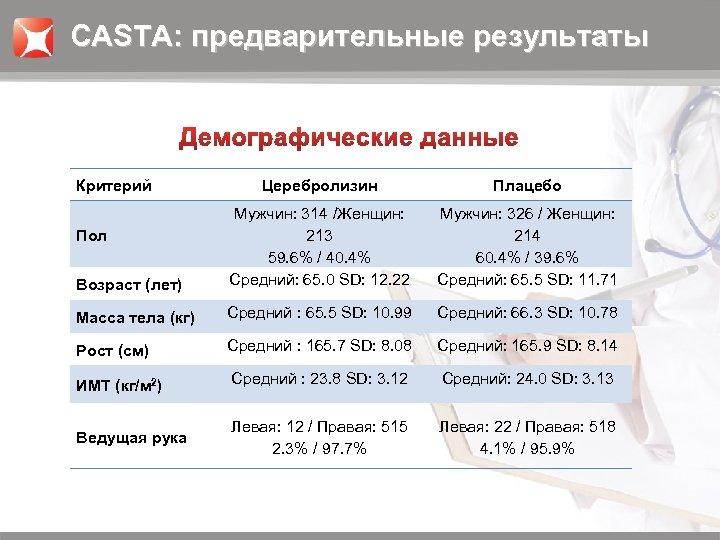 CASTA: предварительные результаты Критерий Церебролизин Плацебо Возраст (лет) Мужчин: 314 /Женщин: 213 59. 6%