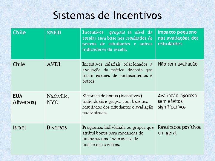 Sistemas de Incentivos Chile SNED Incentivos grupais (a nível da escola) com base nos