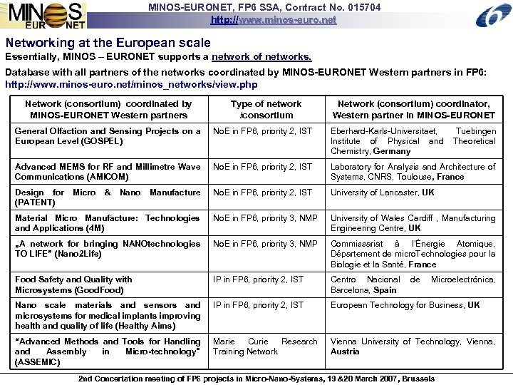 MINOS-EURONET, FP 6 SSA, Contract No. 015704 http: //www. minos-euro. net Networking at the