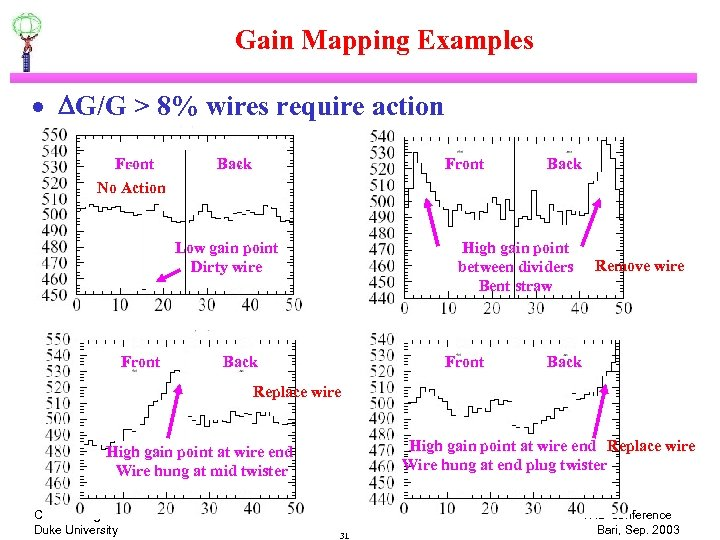 Gain Mapping Examples · DG/G > 8% wires require action Front No Action Back