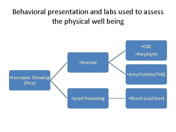 Behavioral presentation and labs used to assess the physical well being • CBC •