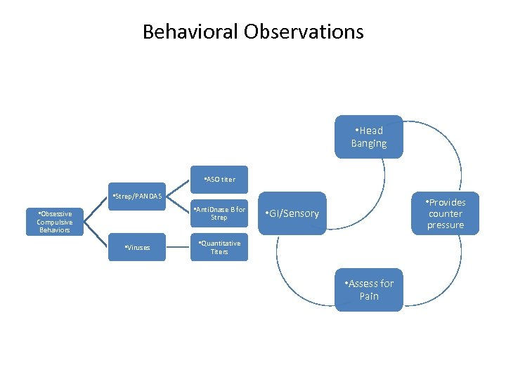 Behavioral Observations • Head Banging • ASO titer • Strep/PANDAS • Anti. Dnase B