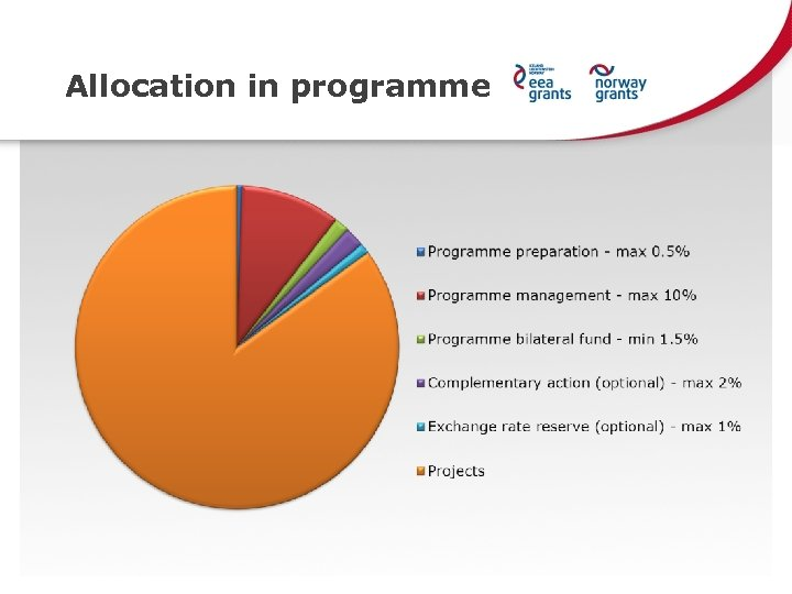 Allocation in programme