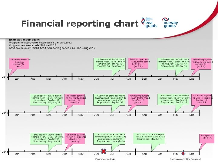 Financial reporting chart