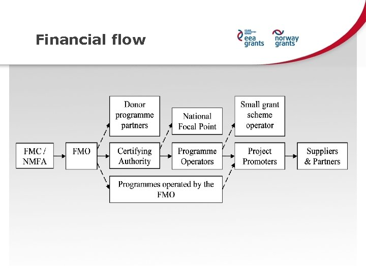 Financial flow