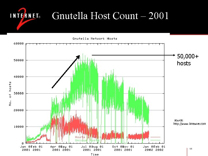 Gnutella Host Count – 2001 50, 000+ hosts source: http: //www. limewire. com 11