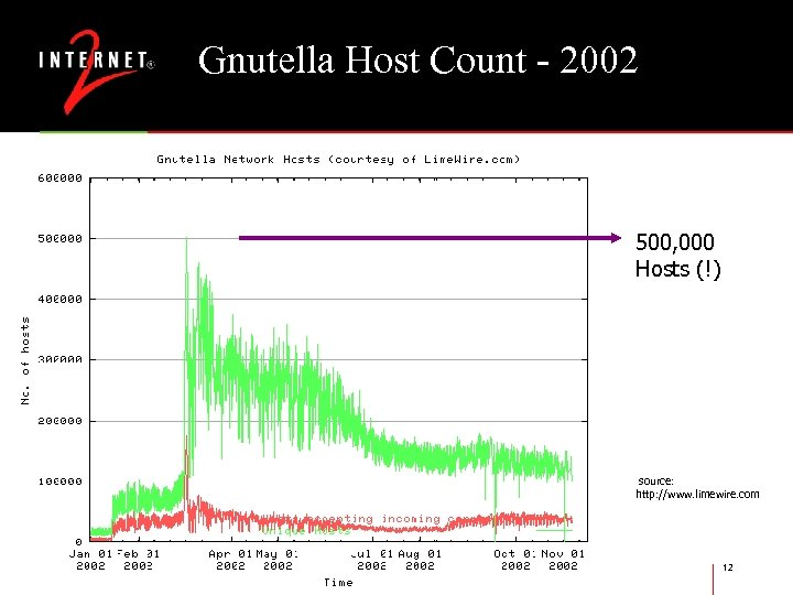 Gnutella Host Count - 2002 500, 000 Hosts (!) source: http: //www. limewire. com