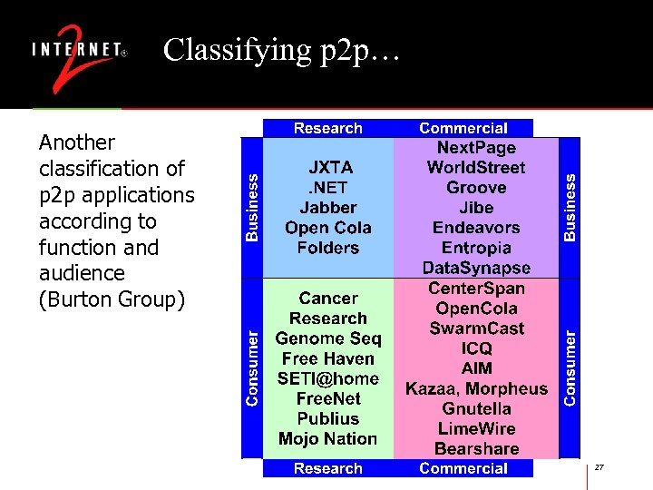Classifying p 2 p… Another classification of p 2 p applications according to function