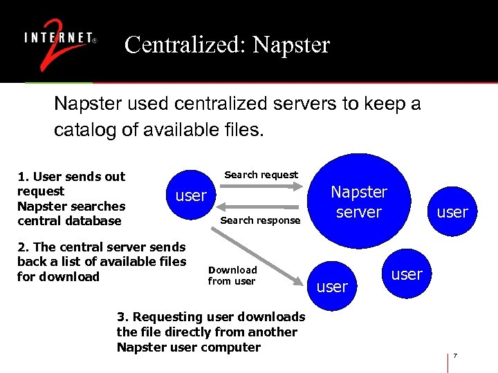 Centralized: Napster used centralized servers to keep a catalog of available files. 1. User