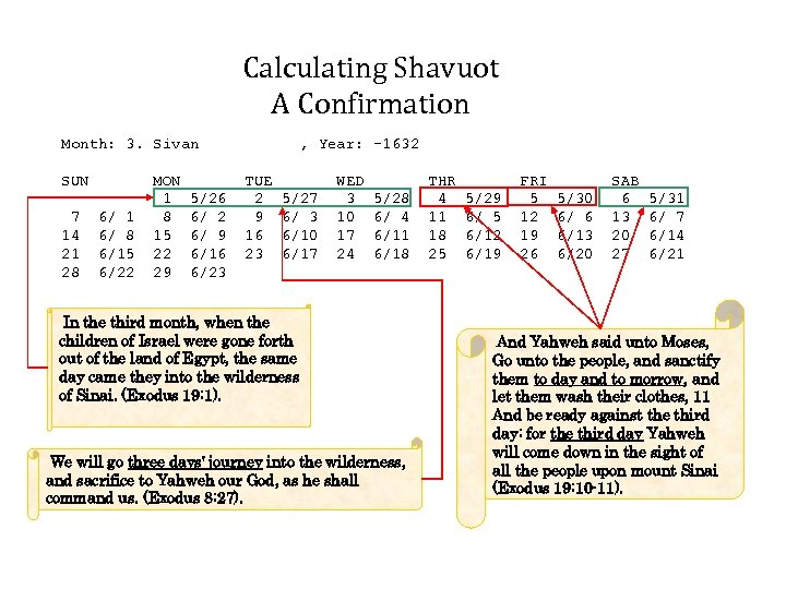 Calculating Shavuot A Confirmation Month: 3. Sivan SUN 7 14 21 28 6/ 1