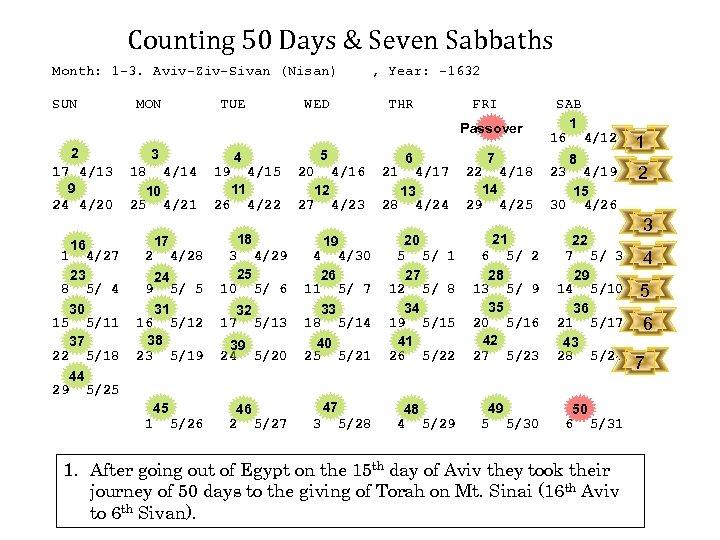 Counting 50 Days & Seven Sabbaths Month: 1 -3. Aviv-Ziv-Sivan (Nisan) SUN MON 10