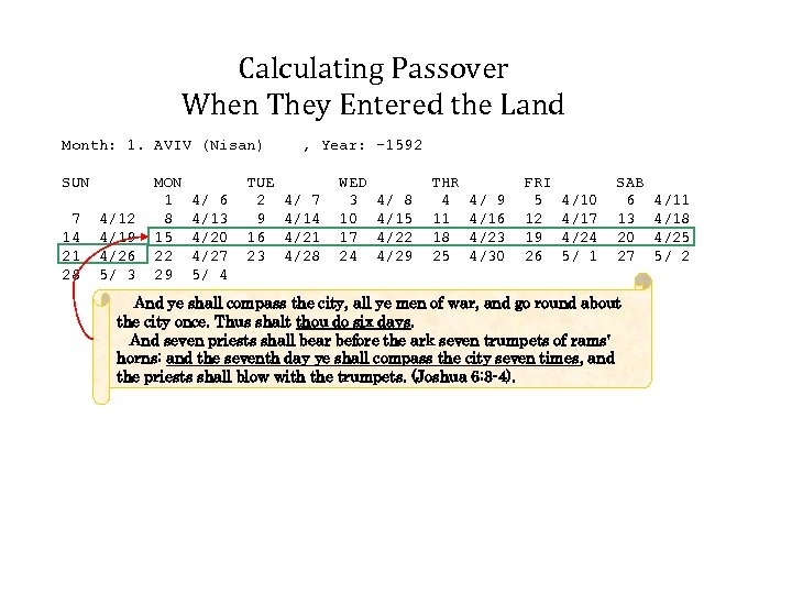 Calculating Passover When They Entered the Land Month: 1. AVIV (Nisan) SUN 7 14