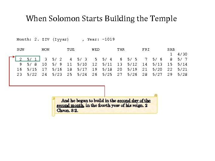 When Solomon Starts Building the Temple Month: 2. ZIV (Iyyar) SUN 2 9 16