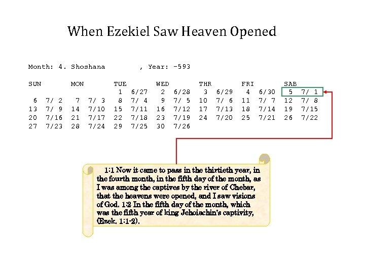 When Ezekiel Saw Heaven Opened Month: 4. Shoshana SUN 6 13 20 27 MON