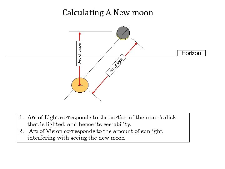 Arc of vision Calculating A New moon Ar c of lig ht Horizon 1.