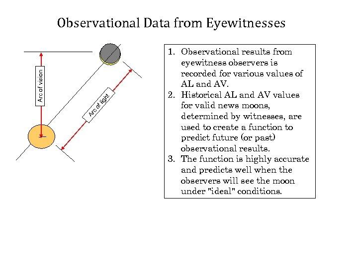Ar c of lig ht Arc of vision Observational Data from Eyewitnesses 1. Observational