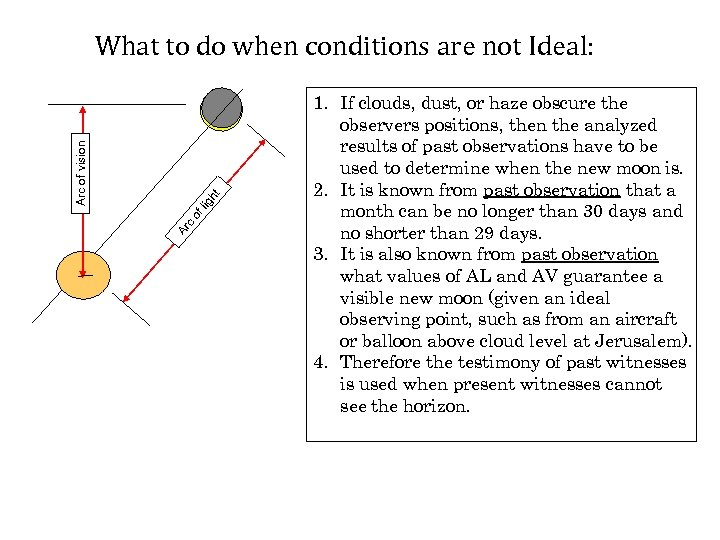 Ar c of lig ht Arc of vision What to do when conditions are