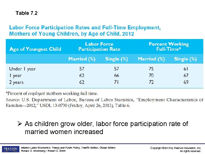 Table 7. 2 Ø As children grow older, labor force participation rate of married