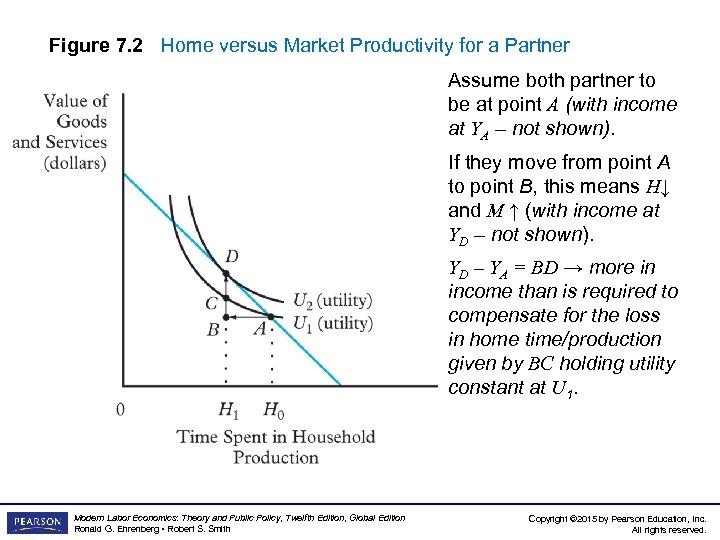 Figure 7. 2 Home versus Market Productivity for a Partner Assume both partner to