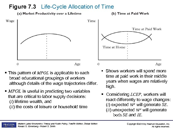 Figure 7. 3 Life-Cycle Allocation of Time § Shows workers will spend more time