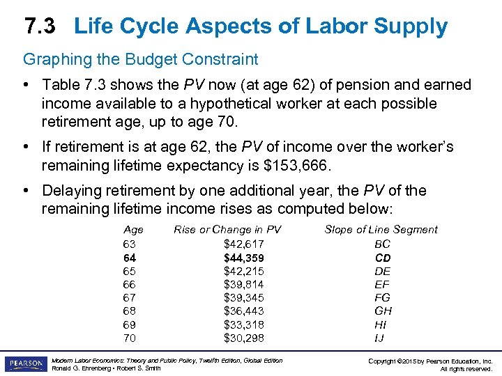 7. 3 Life Cycle Aspects of Labor Supply Graphing the Budget Constraint • Table