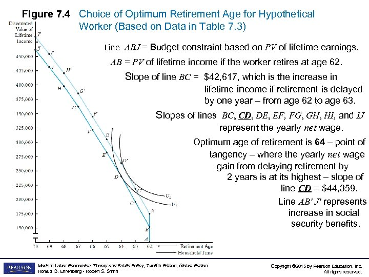 Figure 7. 4 Choice of Optimum Retirement Age for Hypothetical Worker (Based on Data