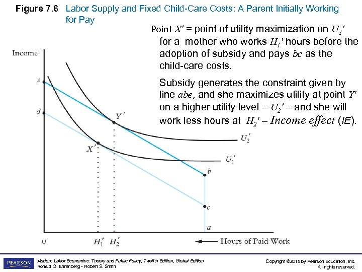 Figure 7. 6 Labor Supply and Fixed Child-Care Costs: A Parent Initially Working for