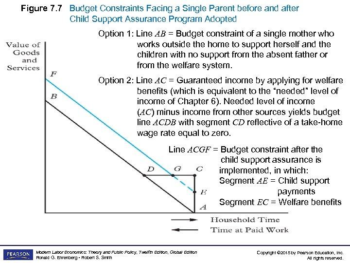 Figure 7. 7 Budget Constraints Facing a Single Parent before and after Child Support