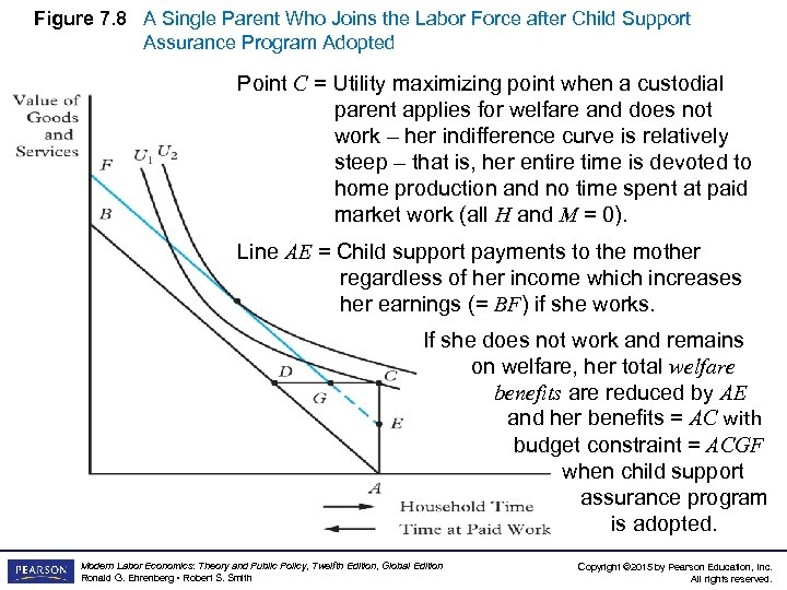Figure 7. 8 A Single Parent Who Joins the Labor Force after Child Support