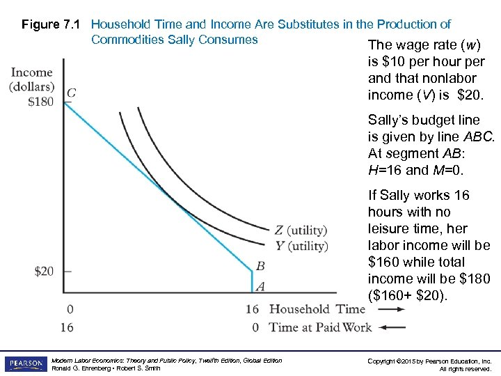 Figure 7. 1 Household Time and Income Are Substitutes in the Production of Commodities