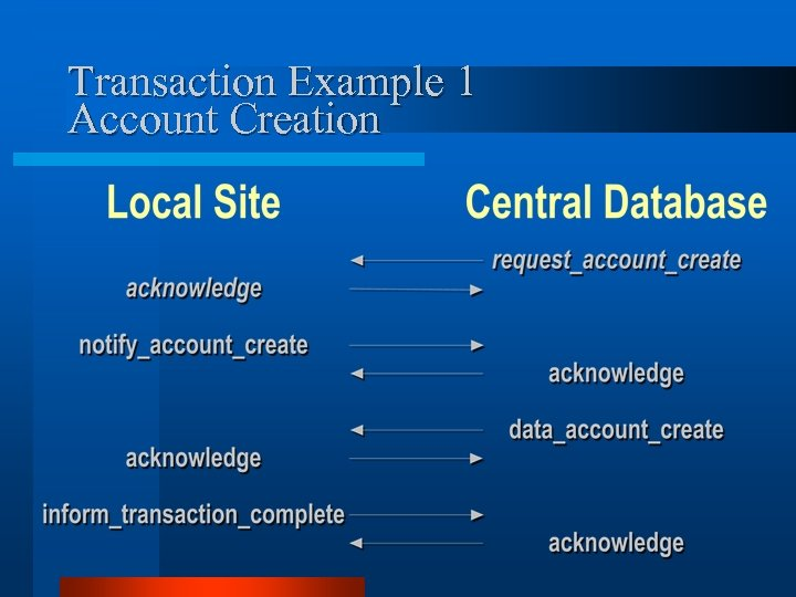 Transaction Example 1 Account Creation