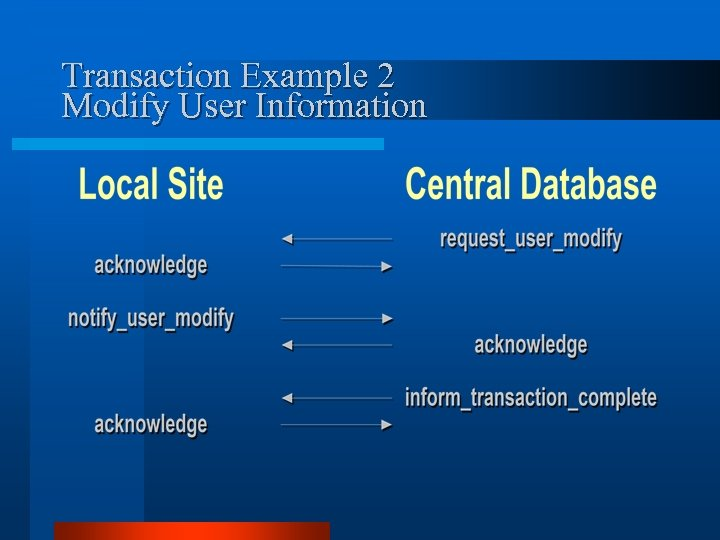 Transaction Example 2 Modify User Information
