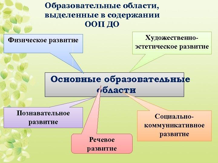 Образовательные области, выделенные в содержании ООП ДО Художественноэстетическое развитие Физическое развитие Основные образовательные области