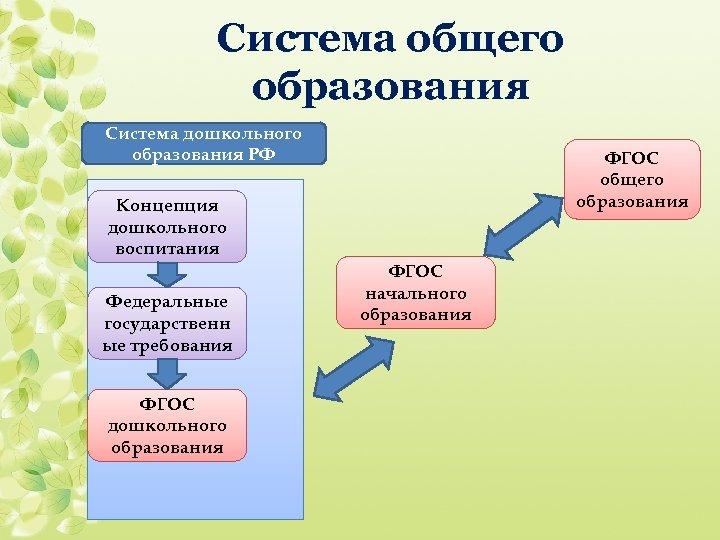 Система общего образования Система дошкольного образования РФ ФГОС общего образования Концепция дошкольного воспитания Федеральные