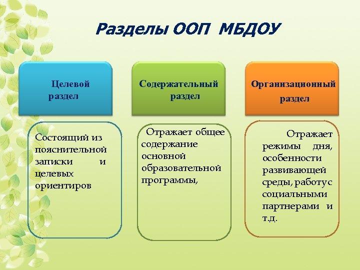 Разделы ООП МБДОУ Целевой раздел Состоящий из пояснительной записки и целевых ориентиров Содержательный раздел