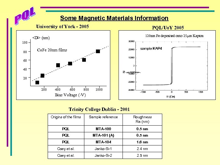 Some Magnetic Materials Information University of York - 2005 PQL/Uo. Y 2005 120 nm