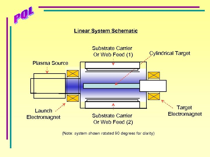 Linear System Schematic Substrate Carrier Or Web Feed (1) Cylindrical Target Plasma Source Launch