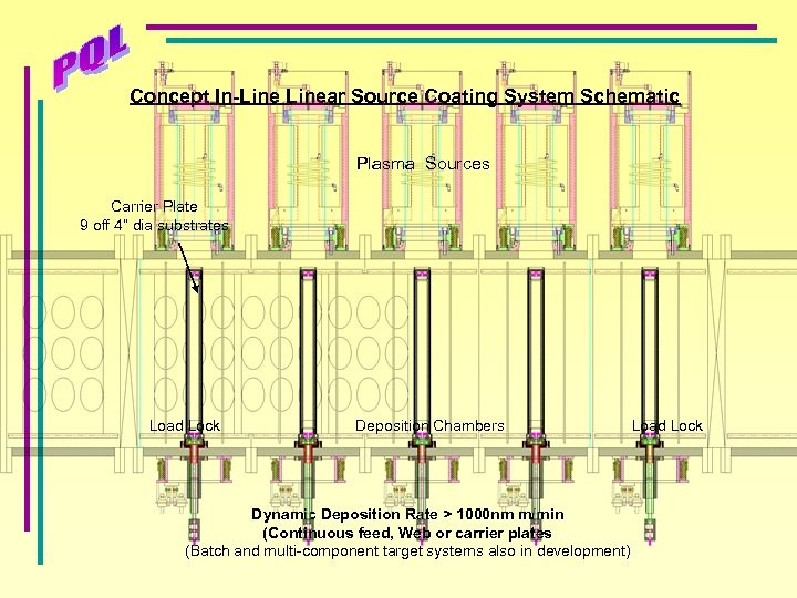 """Concept In-Linear Source Coating System Schematic Plasma Sources Carrier Plate 9 off 4"""" dia"""