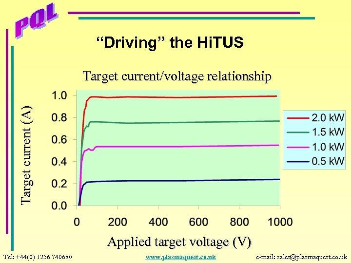 """""""Driving"""" the Hi. TUS Target current (A) Target current/voltage relationship Applied target voltage (V)"""